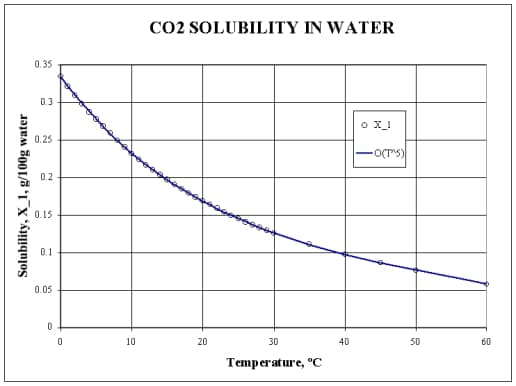Solubility of CO2 in water at temperature variation